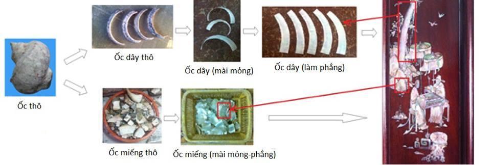 Quy trình sản xuất từ ốc xà cừ